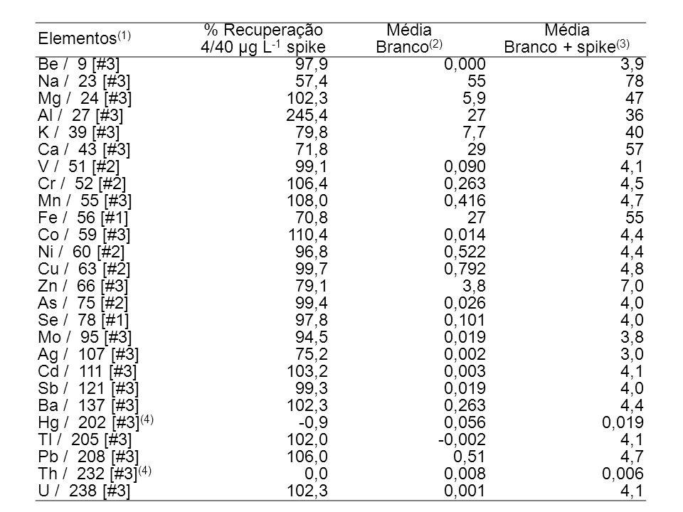 Elementos(1) % Recuperação. Média. 4/40 µg L‑1 spike. Branco(2) Branco + spike(3) Be / 9 [#3]